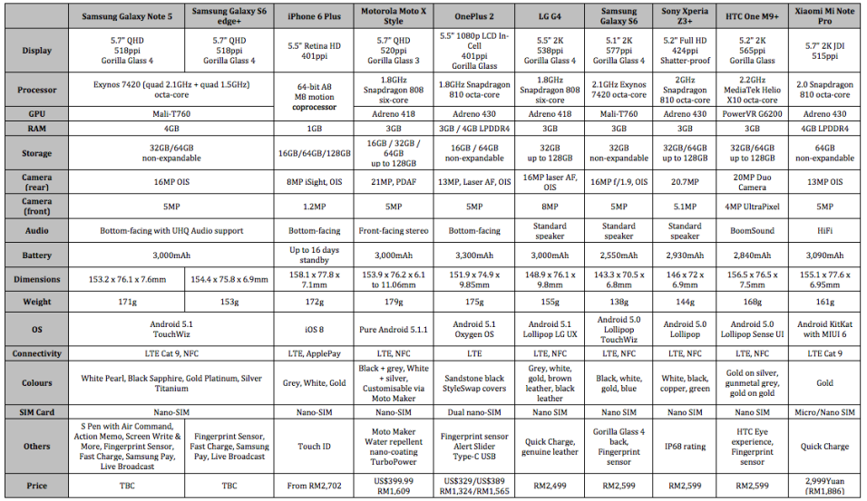 Spec-Sheet-Samsung-Galaxy-Note-5-vs-Samsung-Galaxy-S6-Edge-Plus-vs-OnePlus-2-vs-2015-Flagship-smartphones1.png