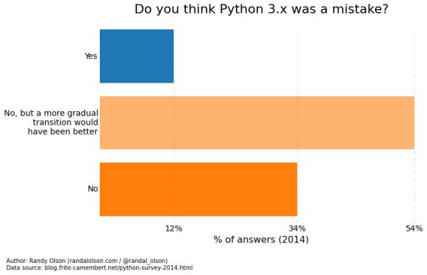 python-survey-2014-python3-mistake.png