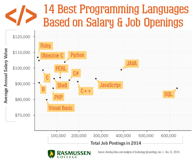 Best Programming Languages